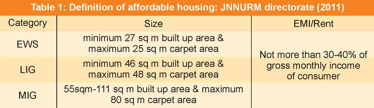 Table 1: Definition of affordable housing: JNNURM directorate (2011)