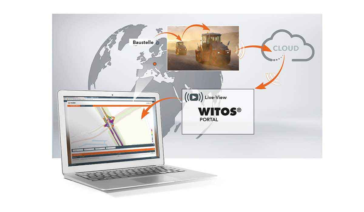 WITOS Portal Liveview