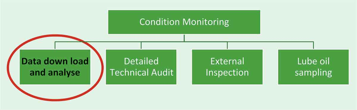 Condition Monitoring Through Data Downloading