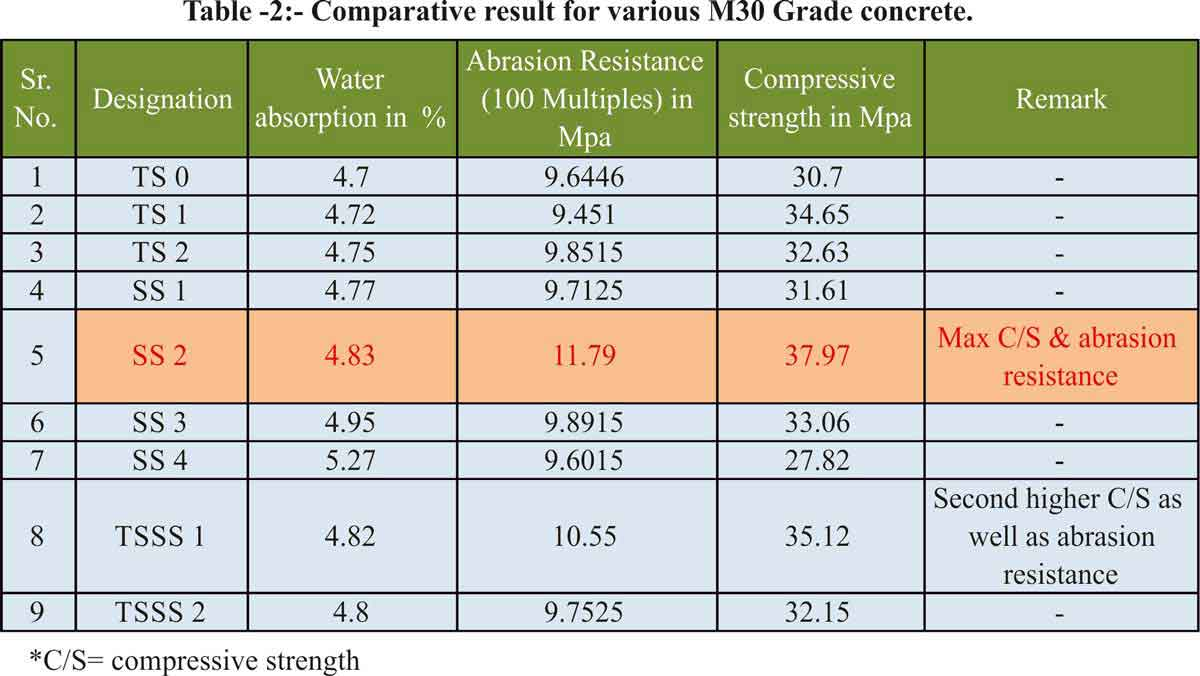 Comparative result for various M30 Grade concrete