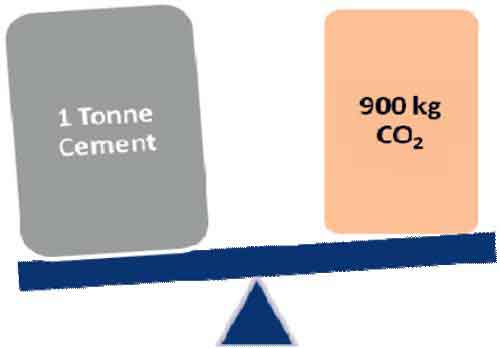 Emission from 1 tonne of Cement Production