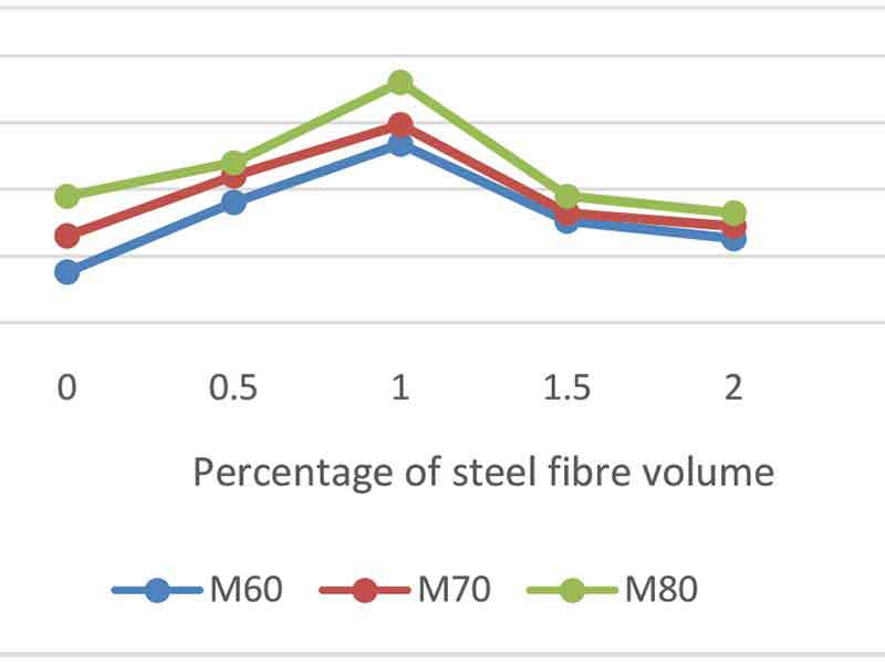 Experimental analysis for evaluation of shear properties of High Strength SFRC beams