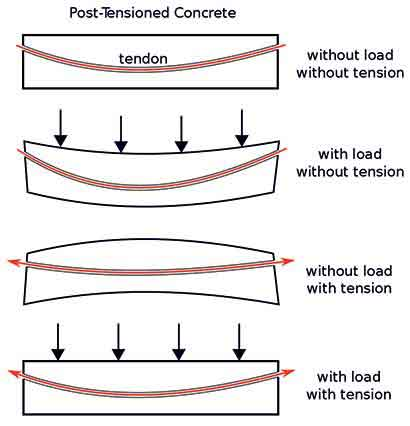 Post-tensioned concrete beam - different loading conditions