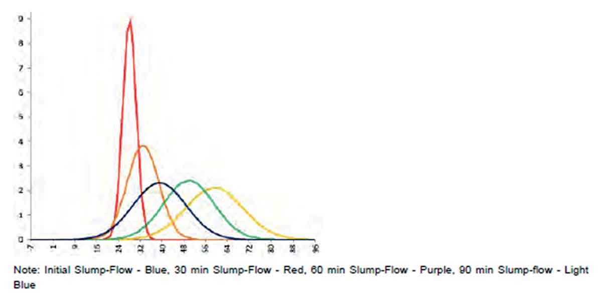Plastic viscosity histogram reference mix with water contents decreased and increased by 5 and 10 litres respectively