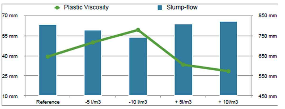 Plastic viscosity values compared to average slump-flow values for reference mix with water contents decreased and increased by 5 and 10 litres respectively