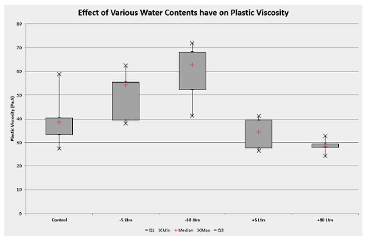 Plastic viscosity box plot reference mix with water contents decreased and increased by 5 and 10 litres respectively