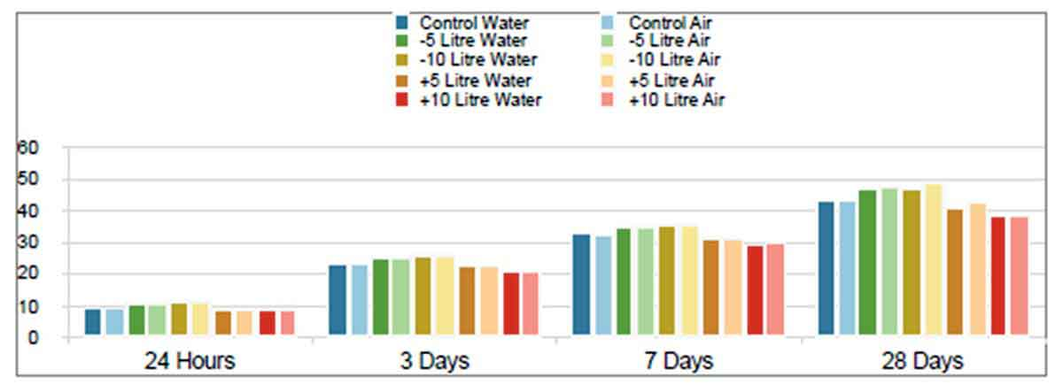 Strength development of water cured vs air cured