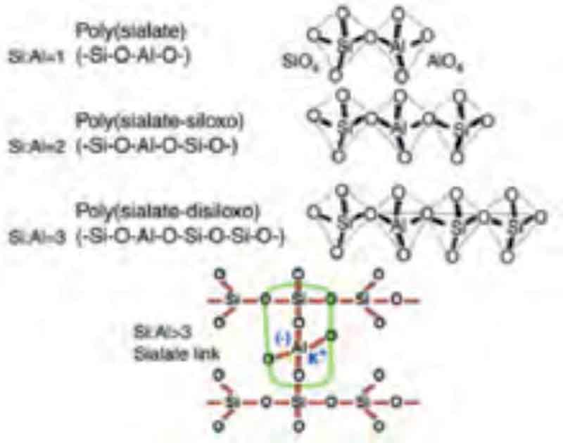 Poly(sialates) structures of geopolymer as per Davidovits