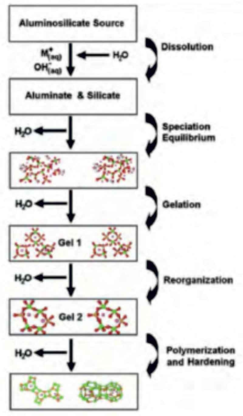 A conceptual model of the polymerization of aluminosilicates using alkaline activation