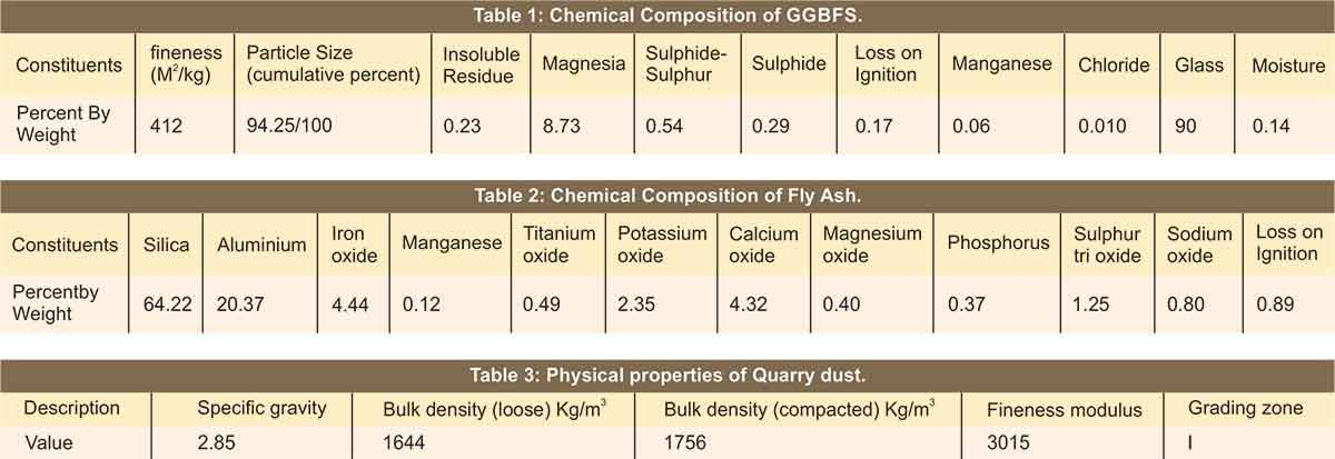 Compressive strength study of Geopolymer Mortar
