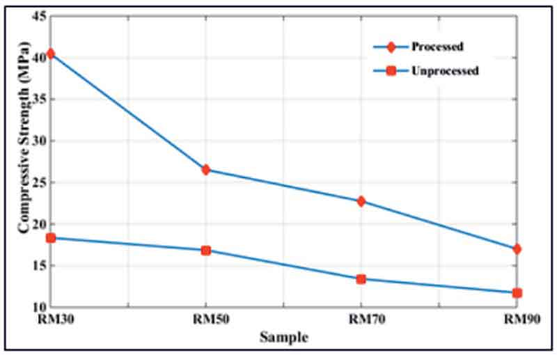Compressive strength of processed and unprocessed red mud geopolymer