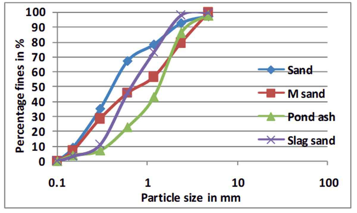 Particle size distribution curves for sand, M-sand, Pond ash and Slag sand