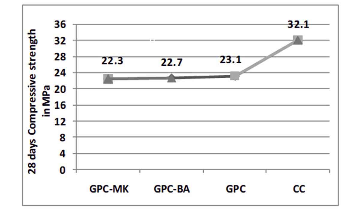 Compressive strength of CC and GPC with different binders