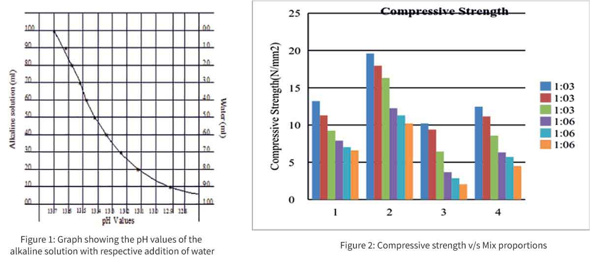 Compressive strength v/s Mix proportions
