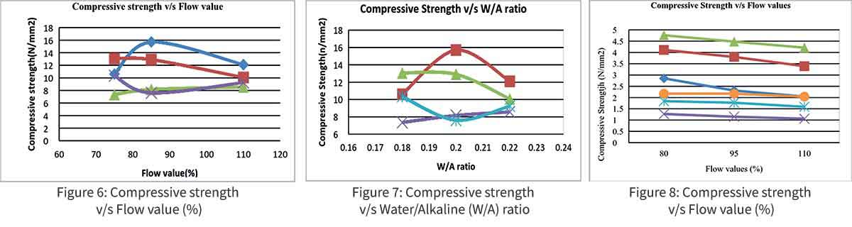 Compressive strength v/s Water/Alkaline (W/A) ratio
