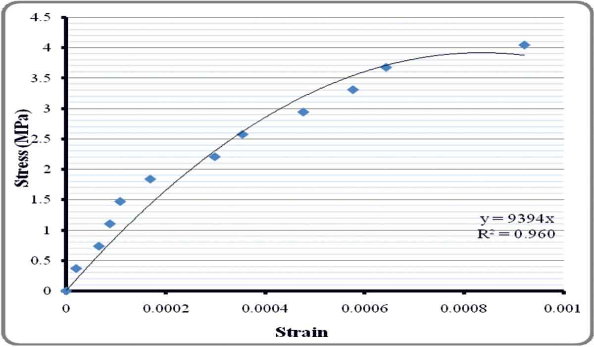 Normalized stress strain curve for Brick