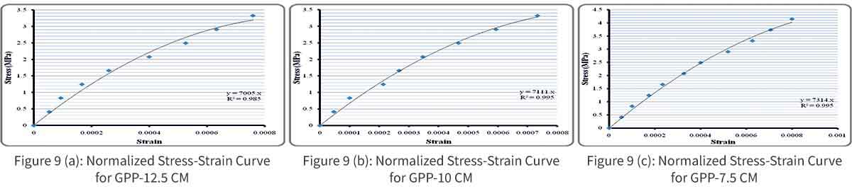 Normalized Stress-Strain Curve