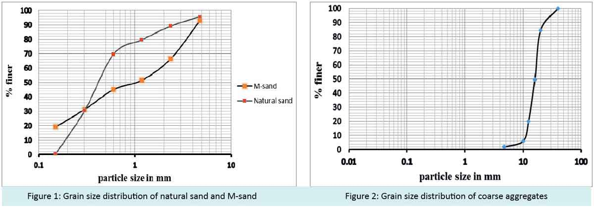 Grain size distribution of natural sand and M-sand