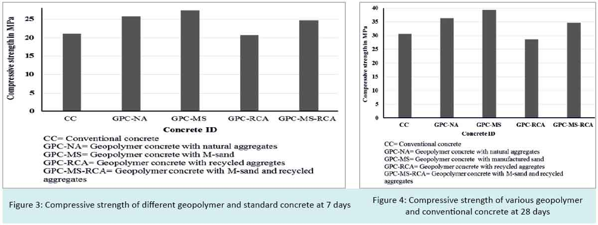 Compressive strength of different geopolymer and standard concrete at 7 days