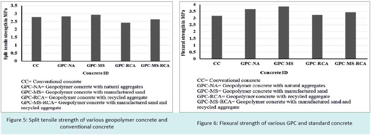 Split tensile strength of various geopolymer concrete and conventional concrete