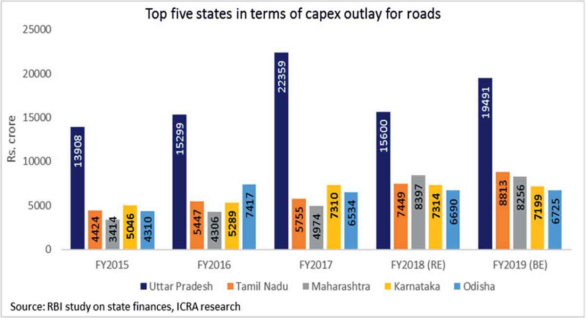 Top 5 States in terms of Capex Outlay for Road