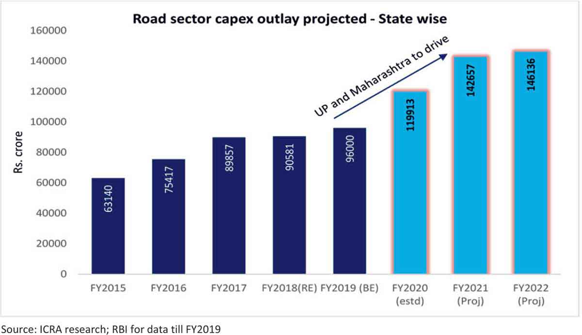 Road Sector Capex Outlay