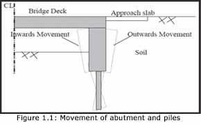 Movement of Abutment