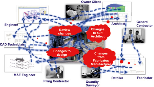 BIM Approach to Construction Management