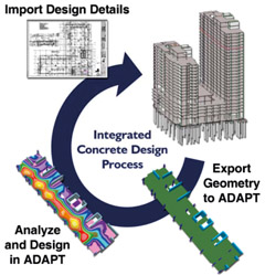 Structural Analysis Software for Concrete Building Design
