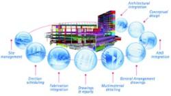 Tekla Structures: Building Information Modeling (BIM) solution