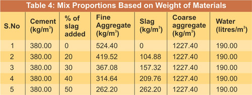 Slag Cement Chart : Flexural strength of beams