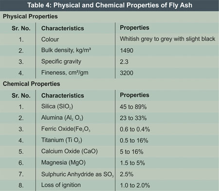 Properties of Flyash