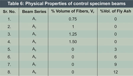 Properties of Control Specimen Beams