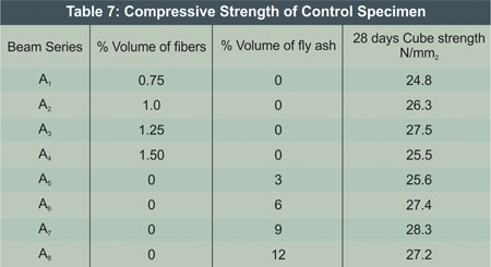 Compressive Strength of Control Specimen