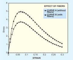 Typical effects of fiber addition to concrete