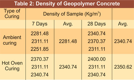 Density of Geopolymer Concrete