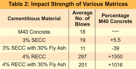 Impact Strength of Various Matrices