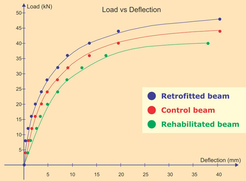 Experimental Investigation on Flexural Behaviour of Reinforced Concrete Beams Strengthened by Ferrocement Laminates