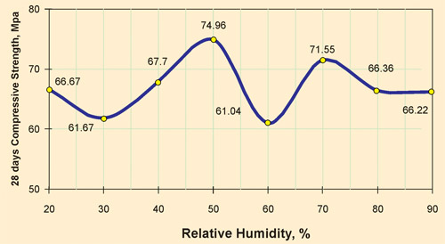 Effect of Humidity and Temperature on Properties of High Performance Concrete