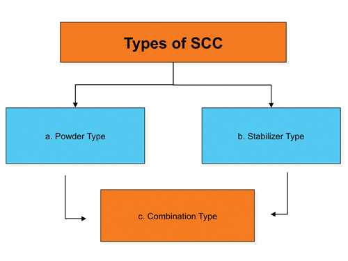 Production of SCC