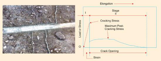 Polypropylene Fiber Reinforced Concrete : An Overview