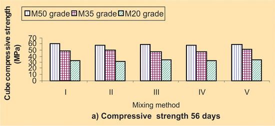 Effect of Mixing Methods in Behavior of Flyash Concrete