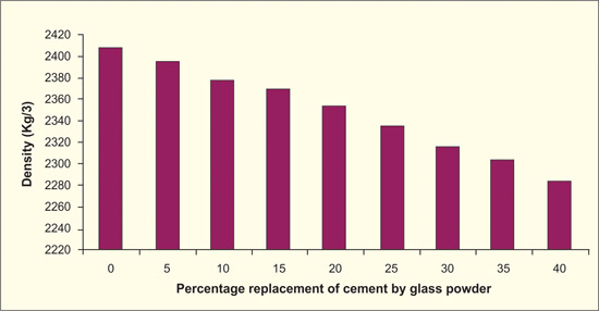 Resistance of Concrete Containing Waste Glass Powder