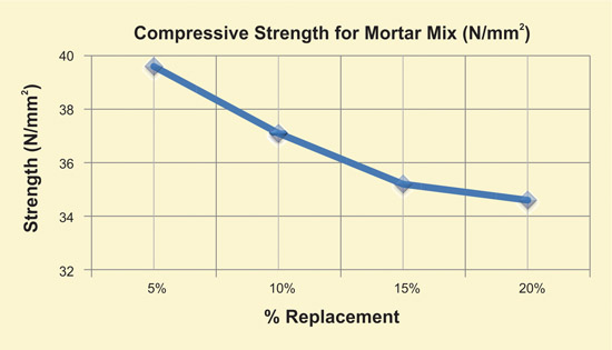 Influence of Marble Powder Mortar and Concrete Mix