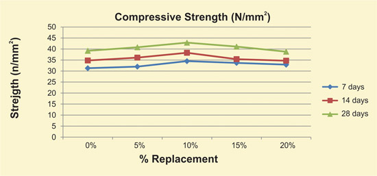 flexural strength test of concrete pdf