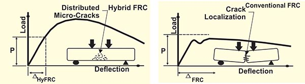 Comparison of Conventional and Hybrid FRC