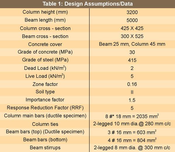 Retrofitting of RC-Beam Column