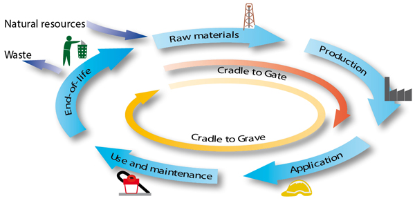 Life Cycle of Construction Products