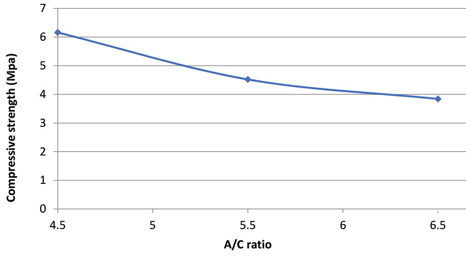 Compressive strength A C ratio