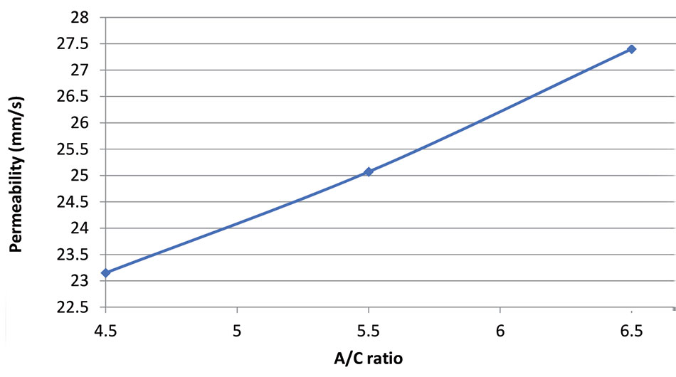 Permeability A C ratio
